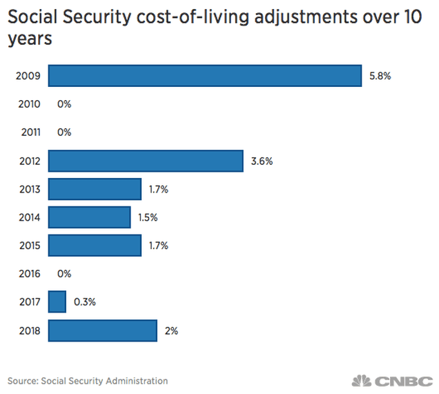 social security cost graph